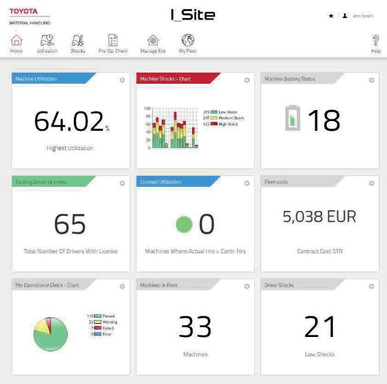 I_Site dashboard